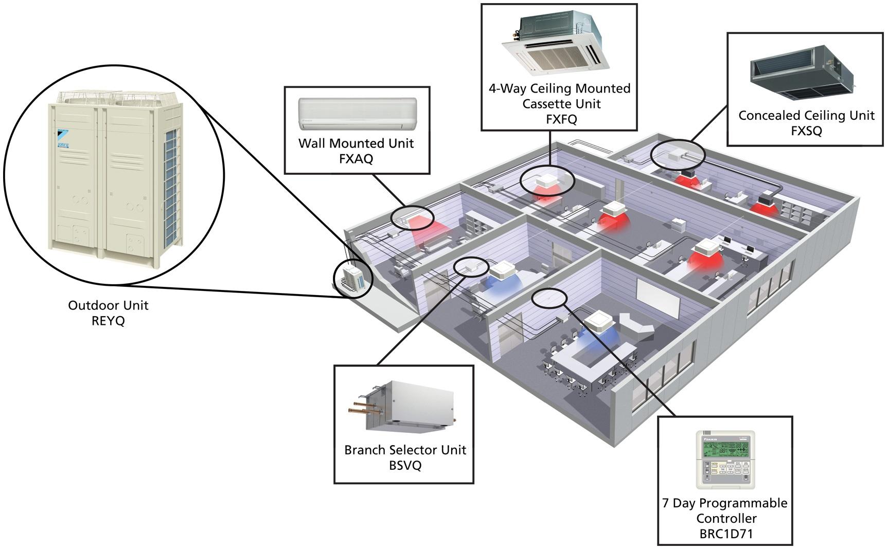 VRF VRV Systems